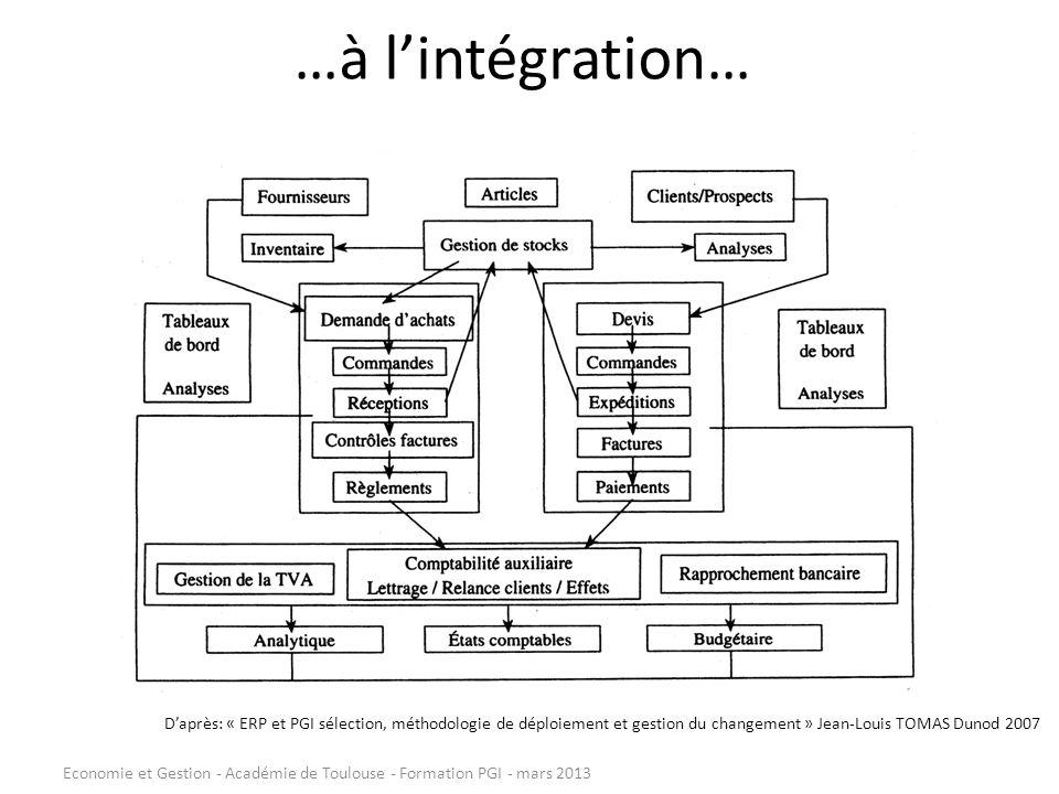…à lintégration… Daprès: « ERP et PGI sélection, méthodologie de déploiement et gestion du changement » Jean-Louis TOMAS Dunod 2007 Economie et Gestio