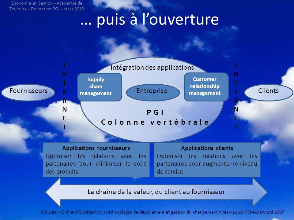 Des fonctions aux processus CLIENTCLIENT VENTESVENTES MARKETINGMARKETING INGNIERIEINGNIERIE PRODUCTIONPRODUCTION LOGISTIQUELOGISTIQUE FINANCEFINANCE FONCTIONSFONCTIONS SERVICE CLIENT PROCESSUS Daprès: « ERP et PGI sélection, méthodologie de déploiement et gestion du changement » Jean-Louis TOMAS Dunod 2007 Economie et Gestion - Académie de Toulouse - Formation PGI - mars 2013