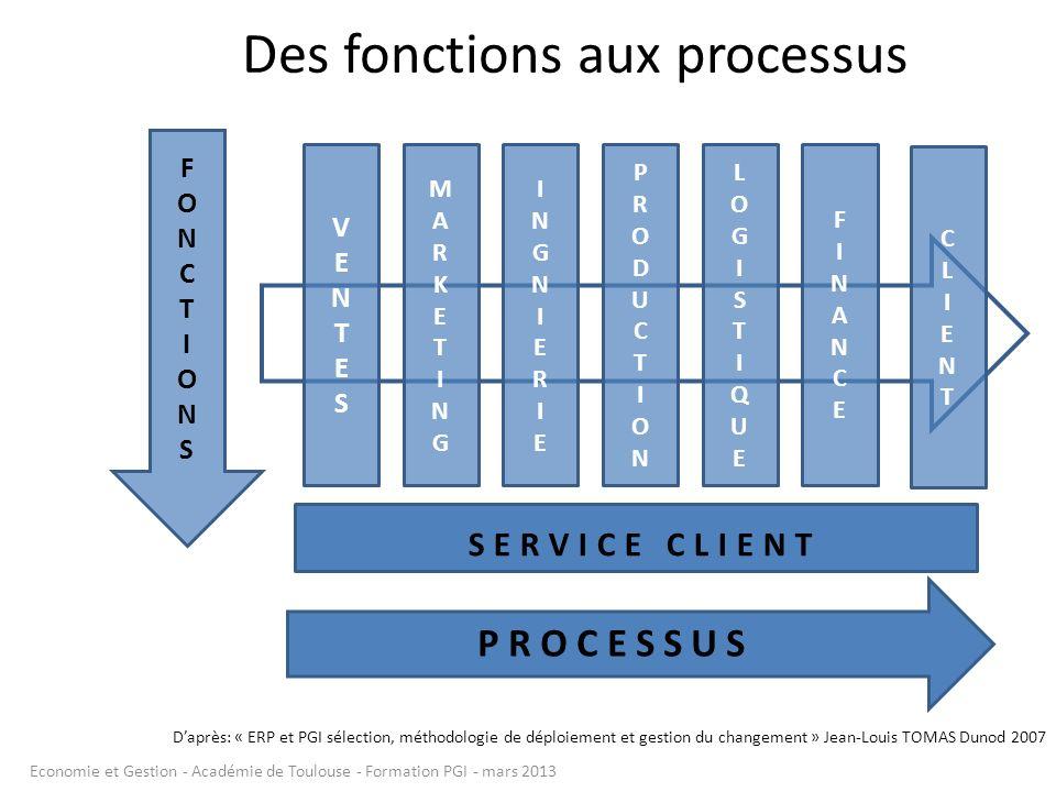 Des fonctions aux processus CLIENTCLIENT VENTESVENTES MARKETINGMARKETING INGNIERIEINGNIERIE PRODUCTIONPRODUCTION LOGISTIQUELOGISTIQUE FINANCEFINANCE F