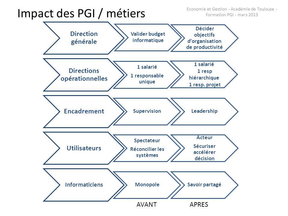 Impact des PGI / métiers Direction générale Valider budget informatique Décider objectifs dorganisation de productivité Directions opérationnelles 1 s