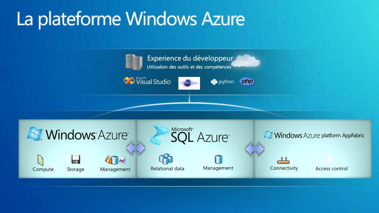 Privé Public Hybride VM Role et Windows Azure Connect Software as a Service (SaaS) Platform as a Service (PaaS) Infrastructure as a Service (IaaS)