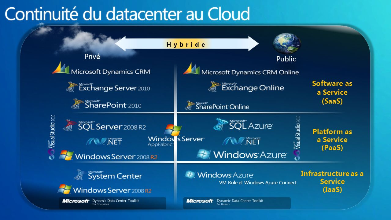 Privé Public Hybride VM Role et Windows Azure Connect Software as a Service (SaaS) Platform as a Service (PaaS) Infrastructure as a Service (IaaS)