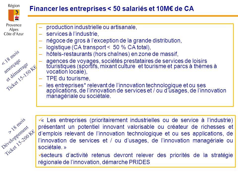 Financer les entreprises < 50 salariés et 10M de CA –production industrielle ou artisanale, –services à lindustrie, –négoce de gros à lexception de la