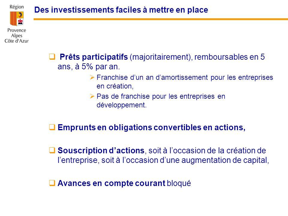 Des investissements faciles à mettre en place Prêts participatifs (majoritairement), remboursables en 5 ans, à 5% par an. Franchise dun an damortissem