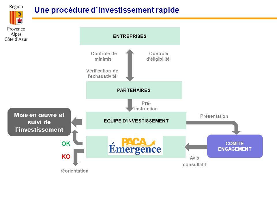 Une procédure dinvestissement rapide ENTREPRISES PARTENAIRES EQUIPE DINVESTISSEMENT Mise en œuvre et suivi de linvestissement COMITE ENGAGEMENT OK Pré