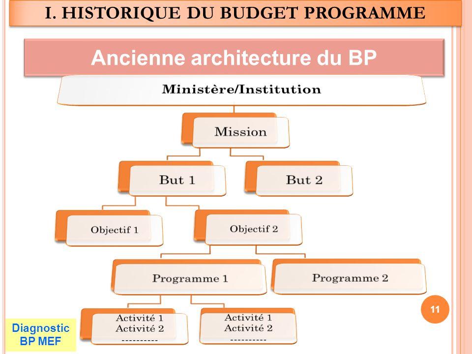 Ancienne architecture du BP Diagnostic BP MEF I. HISTORIQUE DU BUDGET PROGRAMME 11