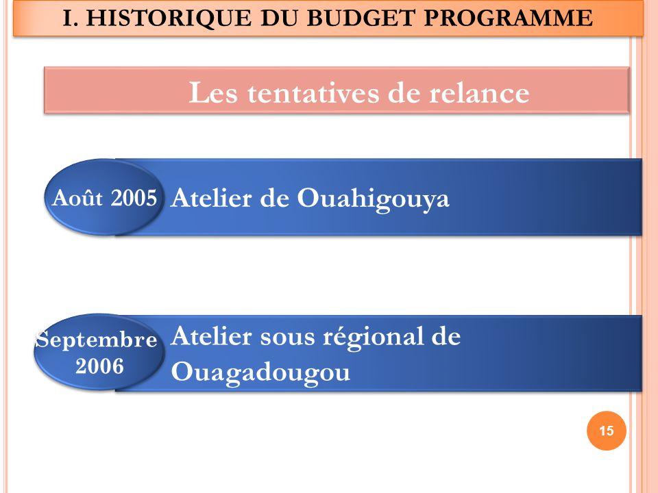 Les tentatives de relance Atelier de Ouahigouya Août 2005 Atelier sous régional de Ouagadougou Septembre 2006 Septembre 2006 I.