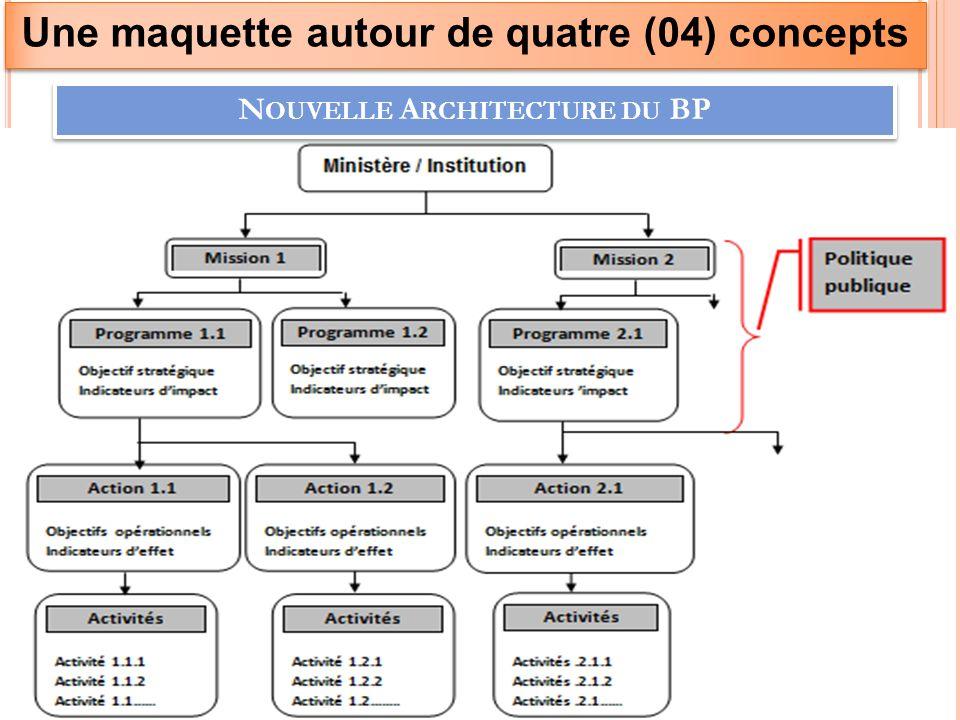 N OUVELLE A RCHITECTURE DU BP Une maquette autour de quatre (04) concepts 24