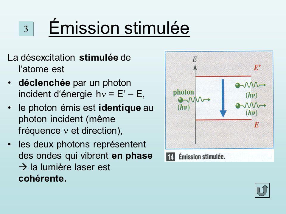 Émission stimulée La désexcitation stimulée de latome est déclenchée par un photon incident dénergie h = E – E, le photon émis est identique au photon incident (même fréquence et direction), les deux photons représentent des ondes qui vibrent en phase la lumière laser est cohérente.