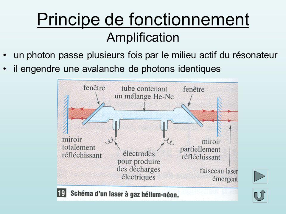 Principe de fonctionnement Amplification un photon passe plusieurs fois par le milieu actif du résonateur il engendre une avalanche de photons identiques