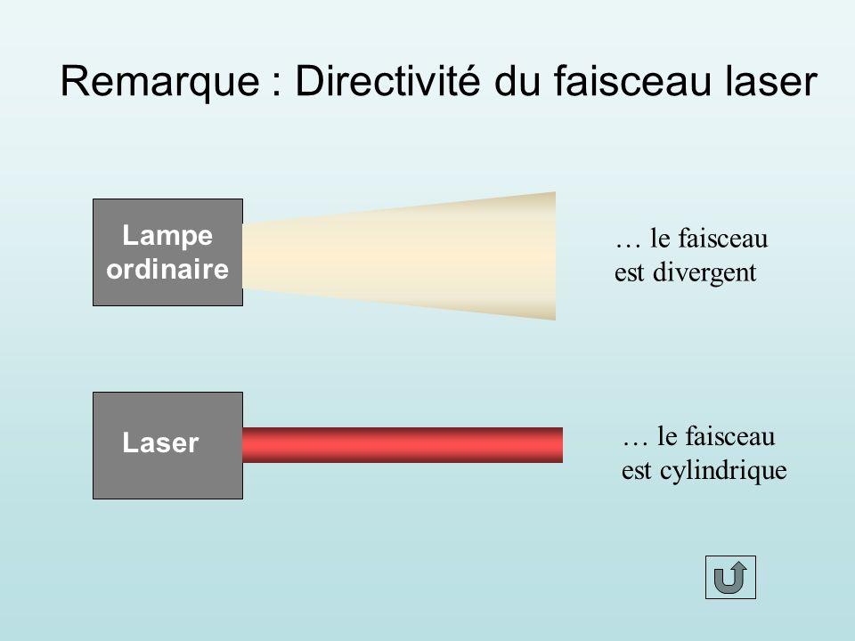 2) Principe de fonctionnement Construction du laser 1- milieu excitable (gaz ou cristal 2 - énergie de pompage (décharge électrique) 3 - miroir totalement réfléchissant 4 - miroir semi-réfléchissant 5 - faisceau laser