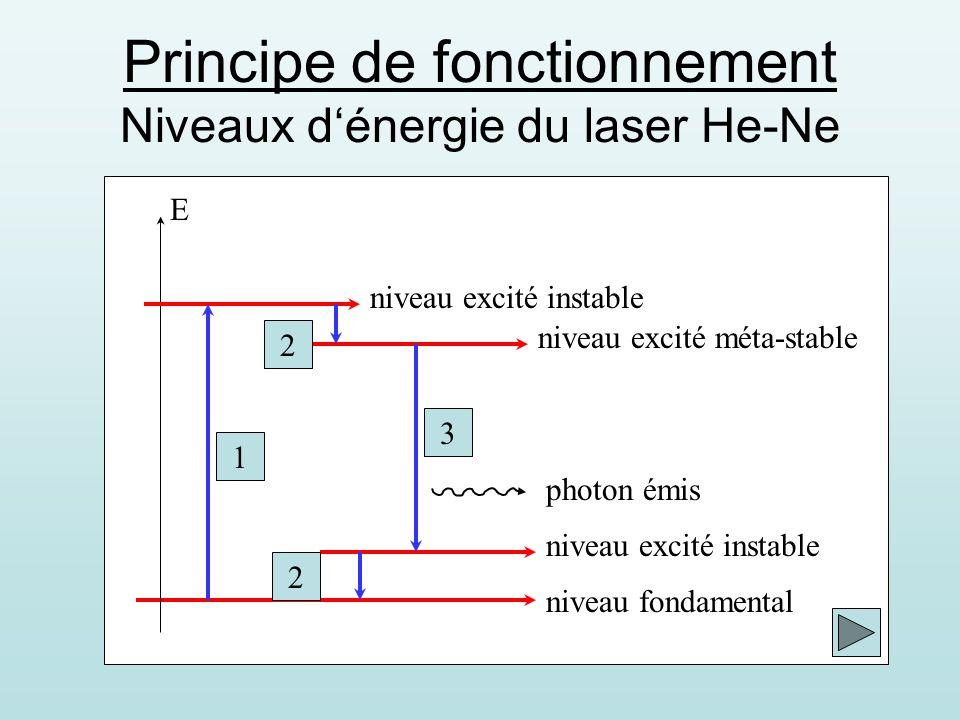 Principe de fonctionnement Niveaux dénergie du laser He-Ne niveau fondamental niveau excité instable niveau excité méta-stable niveau excité instable E 1 2 2 3 photon émis