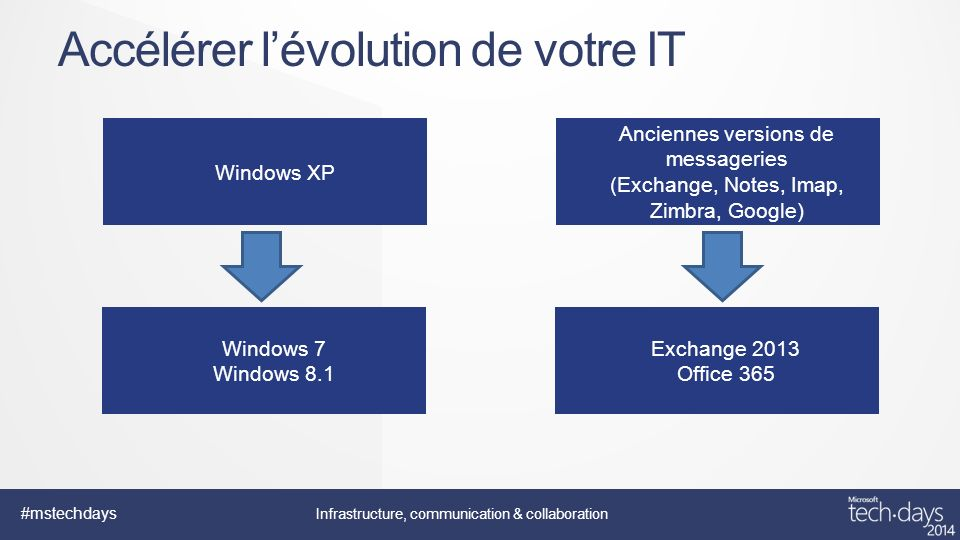 #mstechdays Infrastructure, communication & collaboration Accélérer lévolution de votre IT Windows XP Anciennes versions de messageries (Exchange, Notes, Imap, Zimbra, Google) Windows 7 Windows 8.1 Exchange 2013 Office 365