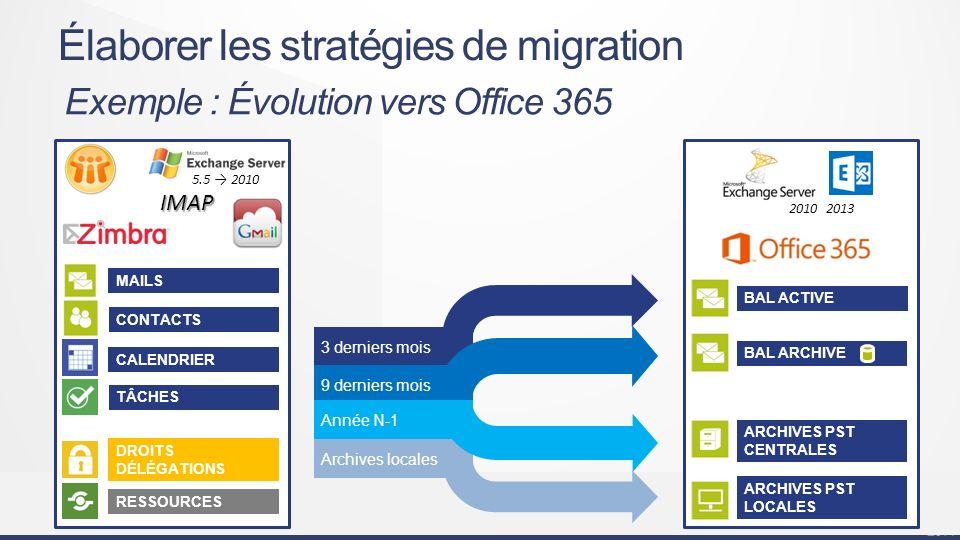 #mstechdays Infrastructure, communication & collaboration MAILS CONTACTS CALENDRIER TÂCHES DROITS DÉLÉGATIONS RESSOURCES 3 derniers mois 9 derniers mois Archives locales Année N-1 BAL ACTIVE BAL ARCHIVE ARCHIVES PST CENTRALES ARCHIVES PST LOCALES 2010 2013 5.5 2010 IMAP Élaborer les stratégies de migration Exemple : Évolution vers Office 365