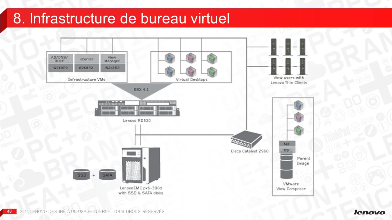 48 8.Infrastructure de bureau virtuel 2014 LENOVO DESTINÉ À UN USAGE INTERNE.