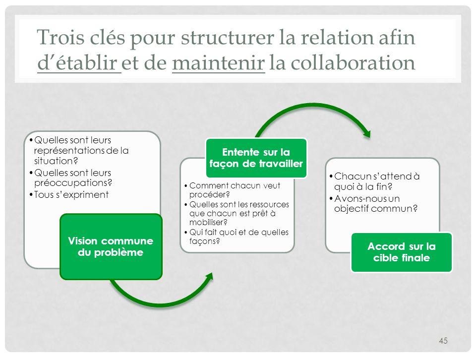 Trois clés pour structurer la relation afin détablir et de maintenir la collaboration Quelles sont leurs représentations de la situation? Quelles sont