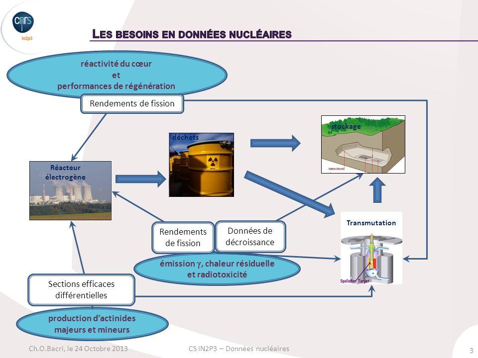 4 Ch.O.Bacri, le 24 Octobre 2013CS IN2P3 – Données nucléaires Bibliothèque de données évaluées ou modèles Validation Benchmark Mesures Théorie Modèles Les applications Énergie nucléaire GEN IV, transmut.