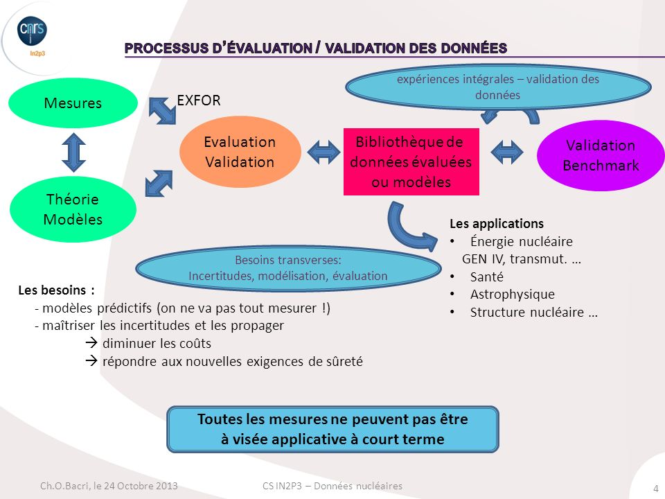 4 Ch.O.Bacri, le 24 Octobre 2013CS IN2P3 – Données nucléaires Bibliothèque de données évaluées ou modèles Validation Benchmark Mesures Théorie Modèles