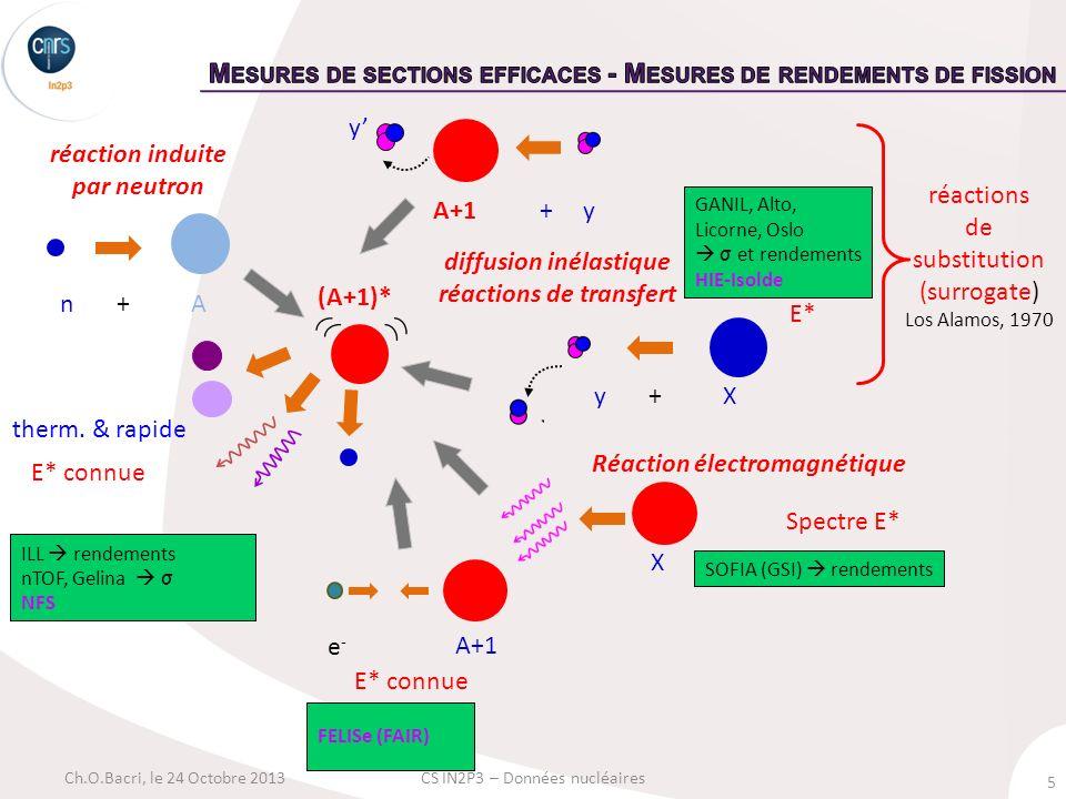 5 Ch.O.Bacri, le 24 Octobre 2013CS IN2P3 – Données nucléaires therm. & rapide E* connue ILL rendements nTOF, Gelina σ NFS n + A (A+1)* FELISe (FAIR) r