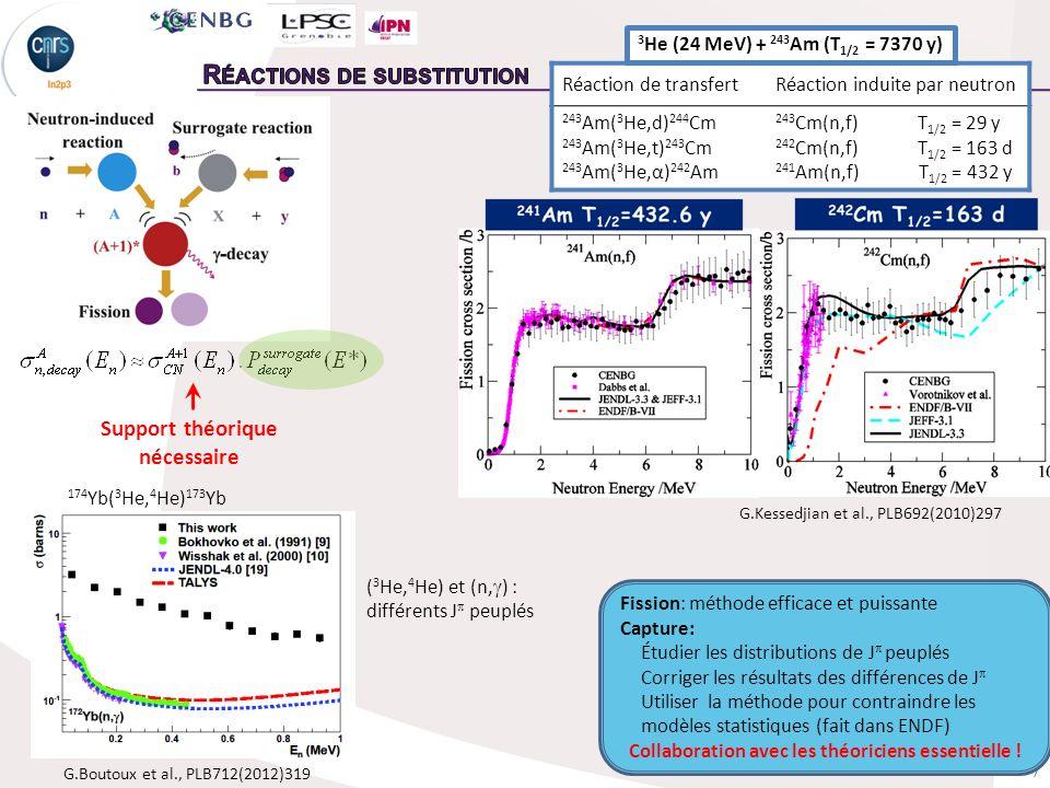 7 Support théorique nécessaire Réaction de transfertRéaction induite par neutron 243 Am( 3 He,d) 244 Cm 243 Am( 3 He,t) 243 Cm 243 Am( 3 He,α) 242 Am