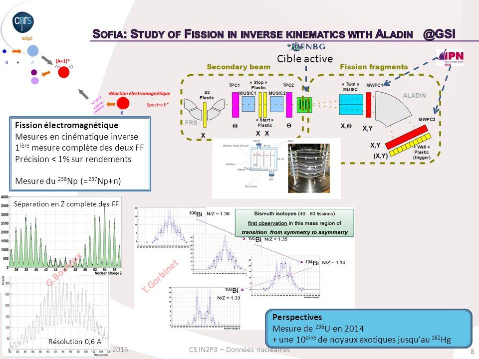 8 Ch.O.Bacri, le 24 Octobre 2013CS IN2P3 – Données nucléaires Cible active Fission électromagnétique Mesures en cinématique inverse 1 ière mesure comp