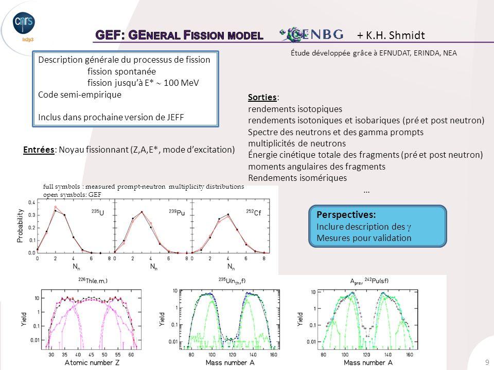 9 Ch.O.Bacri, le 24 Octobre 2013CS IN2P3 – Données nucléaires Description générale du processus de fission fission spontanée fission jusquà E* 100 MeV Code semi-empirique Inclus dans prochaine version de JEFF Étude développée grâce à EFNUDAT, ERINDA, NEA full symbols : measured prompt-neutron multiplicity distributions open symbols: GEF Entrées: Noyau fissionnant (Z,A,E*, mode dexcitation) Sorties: rendements isotopiques rendements isotoniques et isobariques (pré et post neutron) Spectre des neutrons et des gamma prompts multiplicités de neutrons Énergie cinétique totale des fragments (pré et post neutron) moments angulaires des fragments Rendements isomériques … + K.H.