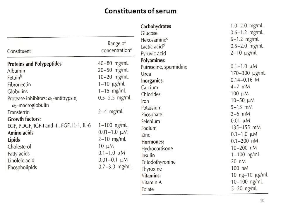 40 Constituents of serum