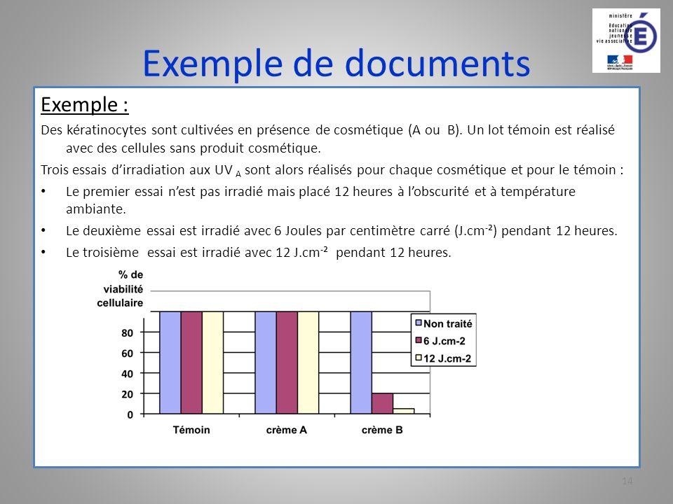Exemple de documents Exemple : Des kératinocytes sont cultivées en présence de cosmétique (A ou B). Un lot témoin est réalisé avec des cellules sans p