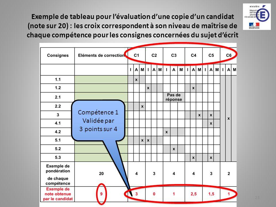 Exemple de tableau pour lévaluation dune copie dun candidat (note sur 20) : les croix correspondent à son niveau de maîtrise de chaque compétence pour