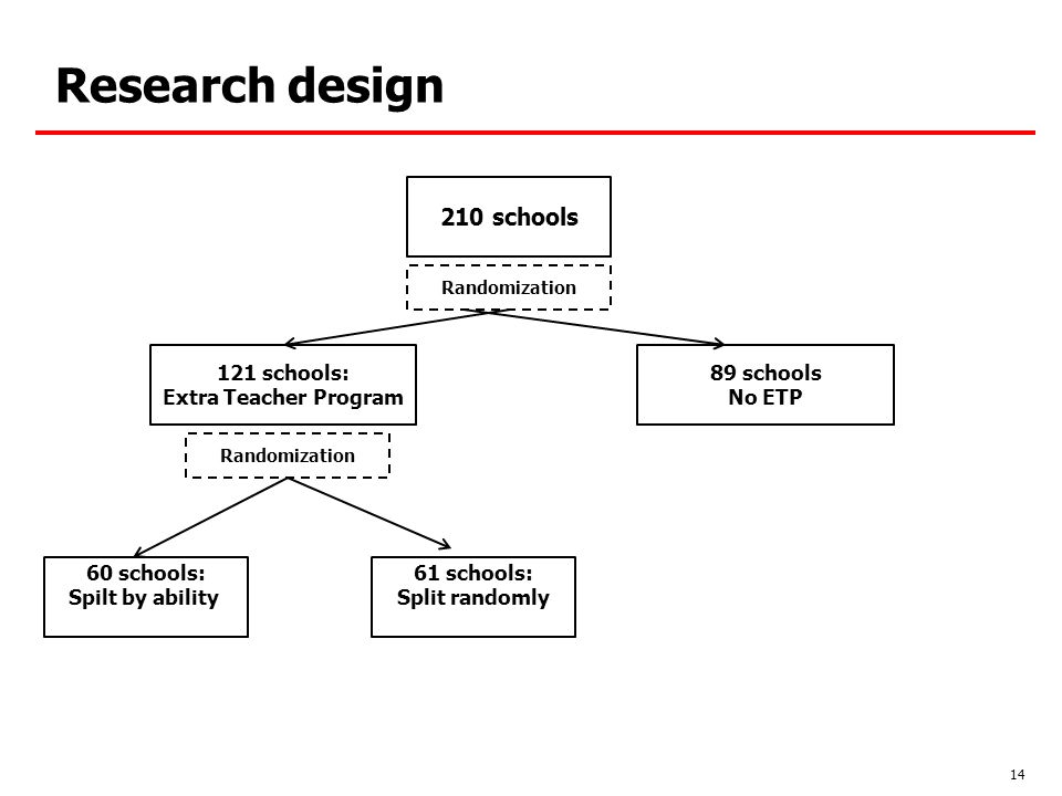 Research design 14 210 schools 121 schools: Extra Teacher Program 89 schools No ETP Randomization 60 schools: Spilt by ability 61 schools: Split randomly Randomization