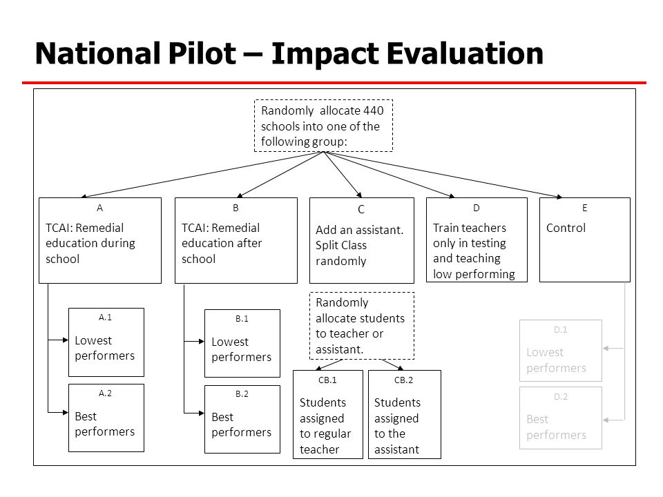 National Pilot – Impact Evaluation A.1 Lowest performers A.2 Best performers C Add an assistant.