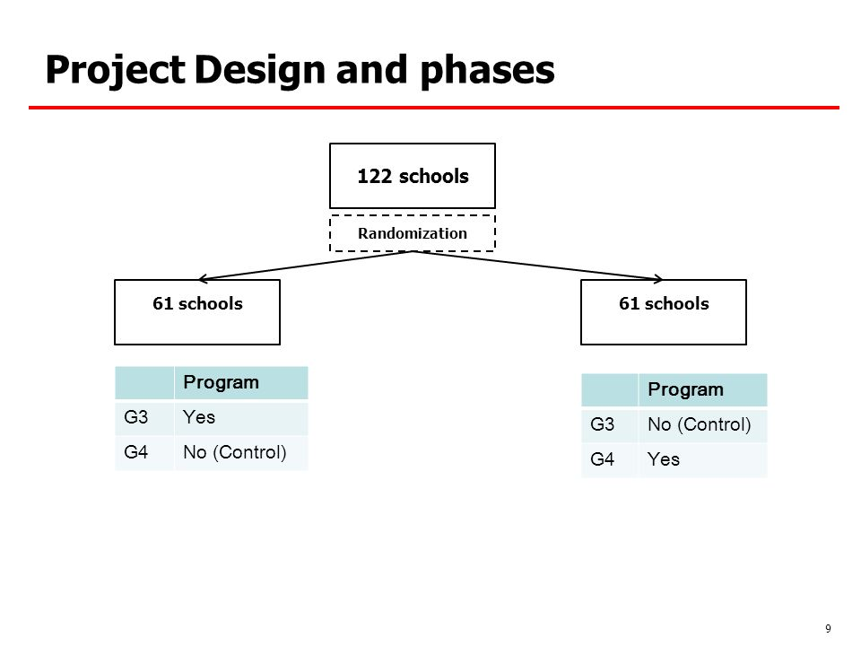 Project Design and phases 9 122 schools 61 schools Program G3Yes G4No (Control) Program G3No (Control) G4Yes Randomization