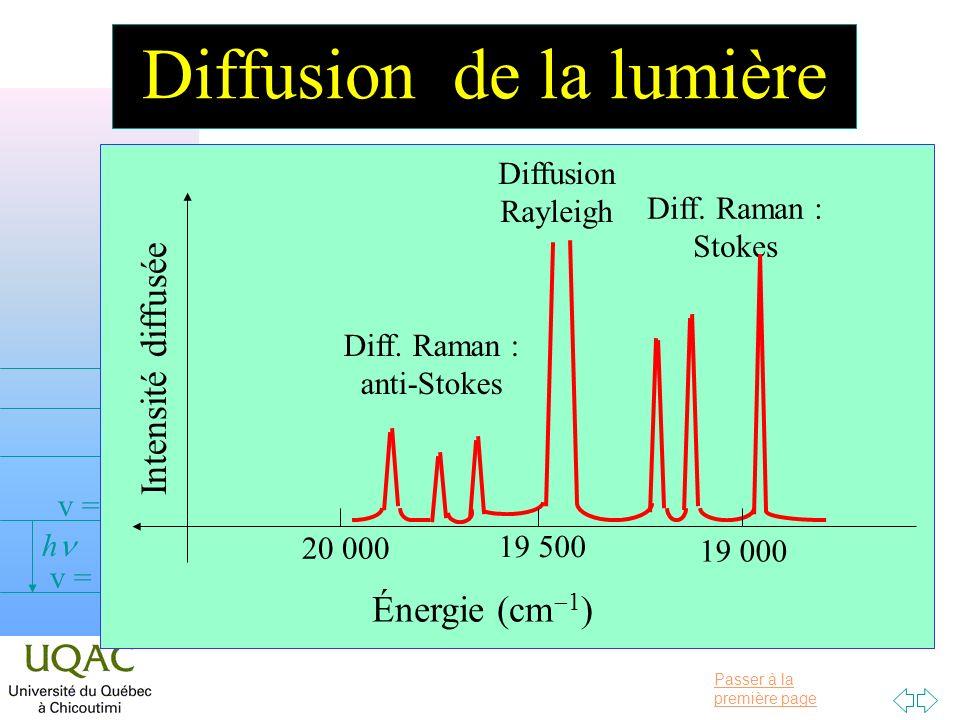 Passer à la première page v = 0 v = 1 v = 2 h Diffusion de la lumière Diffusion Rayleigh Diff.