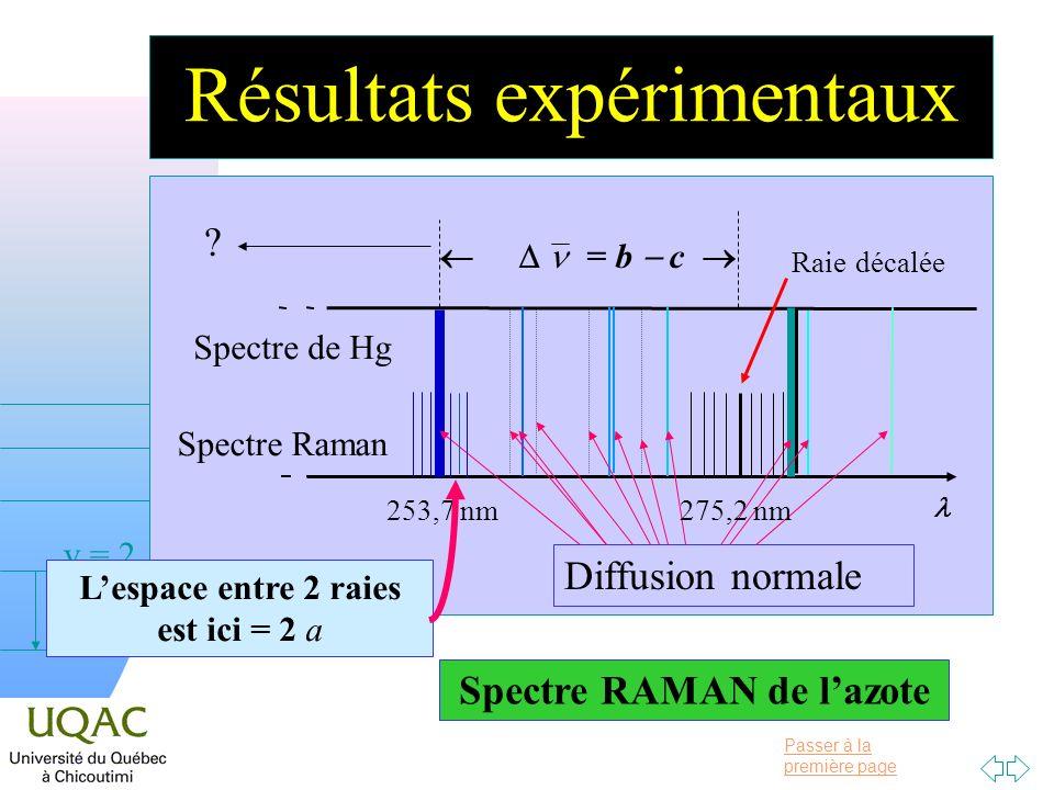 Passer à la première page v = 0 v = 1 v = 2 h Résultats expérimentaux Spectre RAMAN de lazote 253,7 nm Spectre de Hg Spectre Raman Lespace entre 2 raies est ici = 2 a .