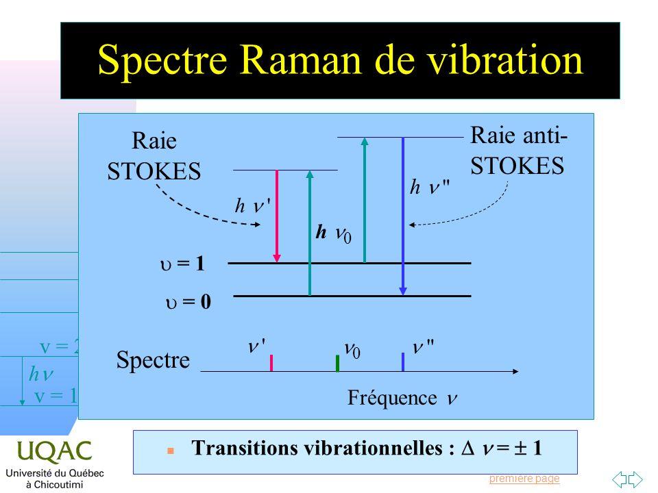 Passer à la première page v = 0 v = 1 v = 2 h Spectre Raman de vibration Transitions vibrationnelles : = 1 = 0 = 1 h 0 h Raie STOKES h Raie anti- STOKES Fréquence Spectre 0
