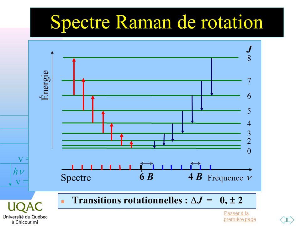 Passer à la première page v = 0 v = 1 v = 2 h Spectre Raman de rotation Transitions rotationnelles : J = 0, 2 0 2 3 4 5 6 7 8 J Énergie 4 B6 B Fréquence Spectre
