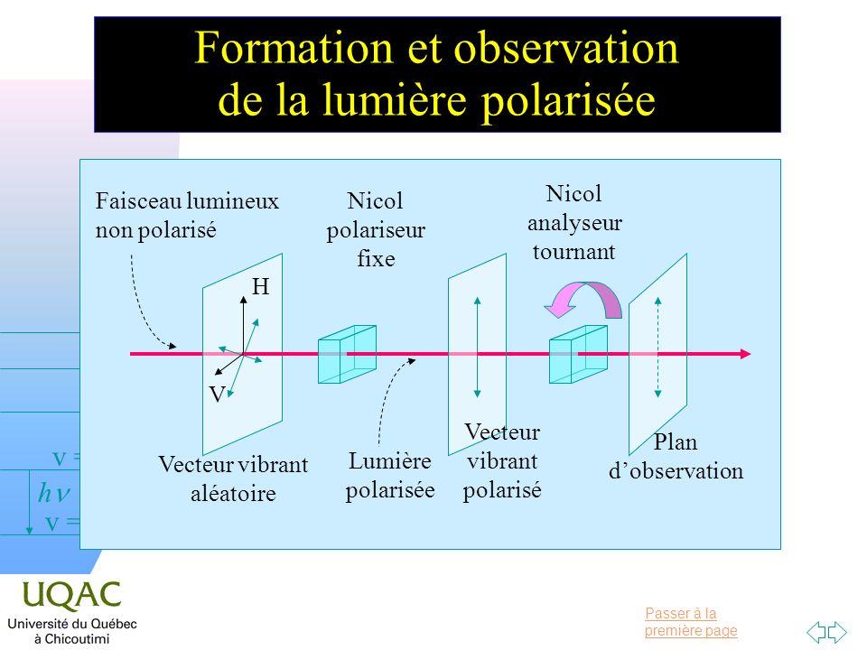 Passer à la première page v = 0 v = 1 v = 2 h Vecteur vibrant aléatoire Nicol polariseur fixe Vecteur vibrant polarisé Nicol analyseur tournant H V Plan dobservation Lumière polarisée Faisceau lumineux non polarisé Formation et observation de la lumière polarisée