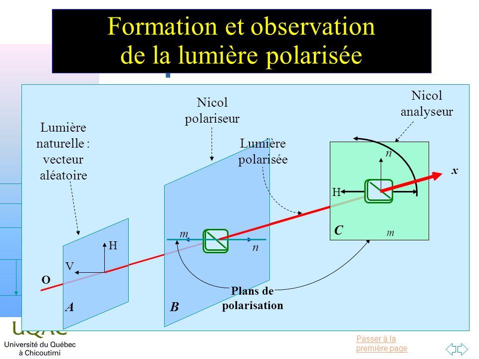 Passer à la première page v = 0 v = 1 v = 2 h Fonctionnement du polarimètre Nicol analyseur Formation et observation de la lumière polarisée x O Lumière naturelle : vecteur aléatoire H V A B m n Lumière polarisée Nicol polariseur Plans de polarisation C H m n