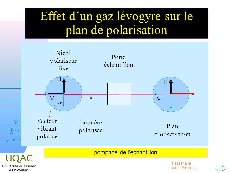 Passer à la première page v = 0 v = 1 v = 2 h Effet dun gaz lévogyre sur le plan de polarisation Nicol polariseur fixe Porte échantillon Plan dobservation H V Vecteur vibrant polarisé Lumière polarisée H V Remplissage de léchantillon par augmentation de pression pompage de léchantillon