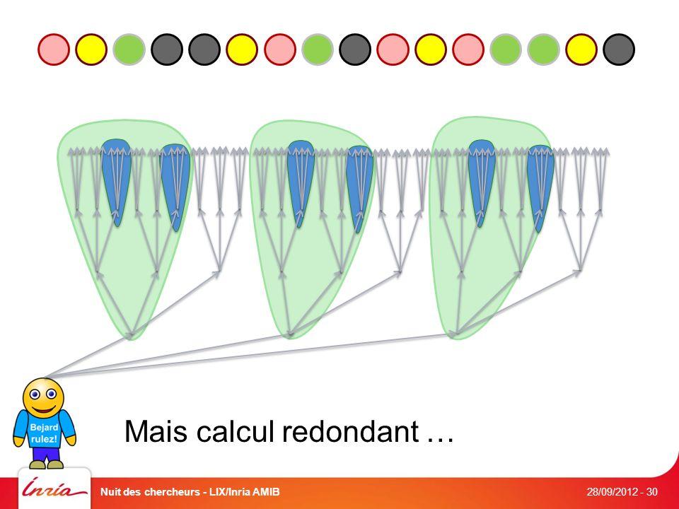 Mais calcul redondant … 28/09/2012 Nuit des chercheurs - LIX/Inria AMIB- 30