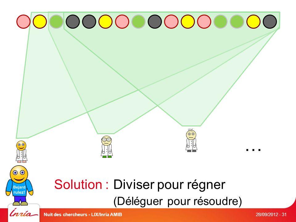 … Solution : Diviser pour régner (Déléguer pour résoudre) 28/09/2012 Nuit des chercheurs - LIX/Inria AMIB- 31