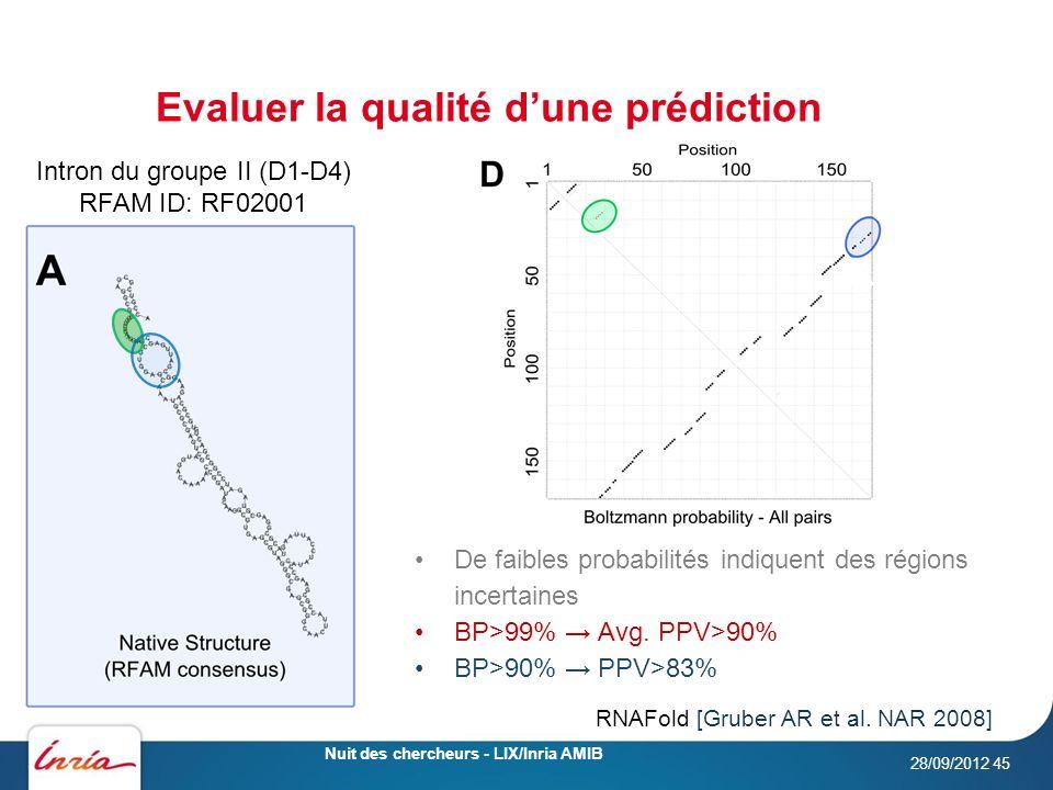 Evaluer la qualité dune prédiction 28/09/2012 Nuit des chercheurs - LIX/Inria AMIB 45 De faibles probabilités indiquent des régions incertaines BP>99% Avg.