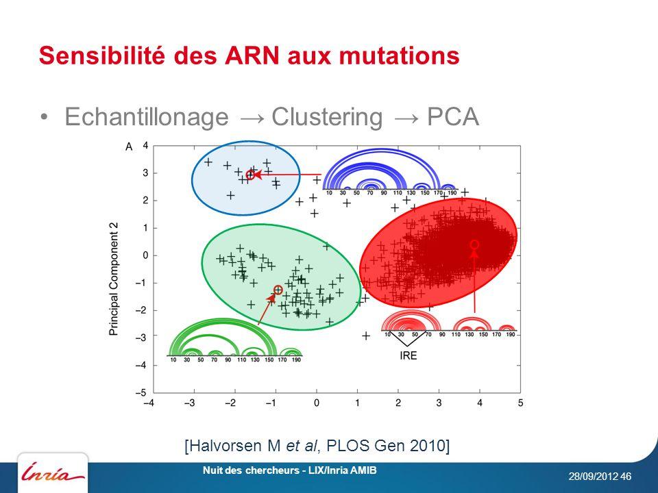 Sensibilité des ARN aux mutations 28/09/2012 Nuit des chercheurs - LIX/Inria AMIB 46 Echantillonage Clustering PCA [Halvorsen M et al, PLOS Gen 2010]