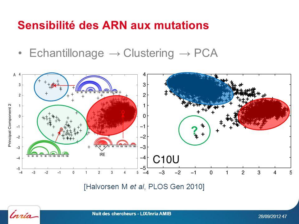 Sensibilité des ARN aux mutations 28/09/2012 Nuit des chercheurs - LIX/Inria AMIB 47 Echantillonage Clustering PCA [Halvorsen M et al, PLOS Gen 2010]