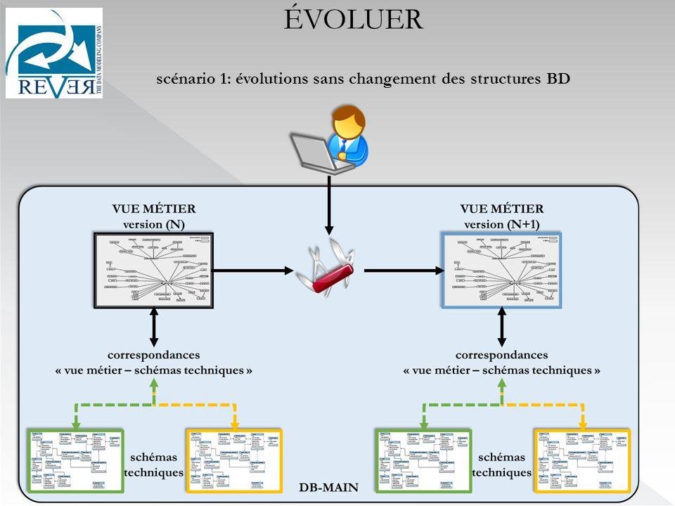 ÉVOLUER scénario 1: évolutions sans changement des structures BD