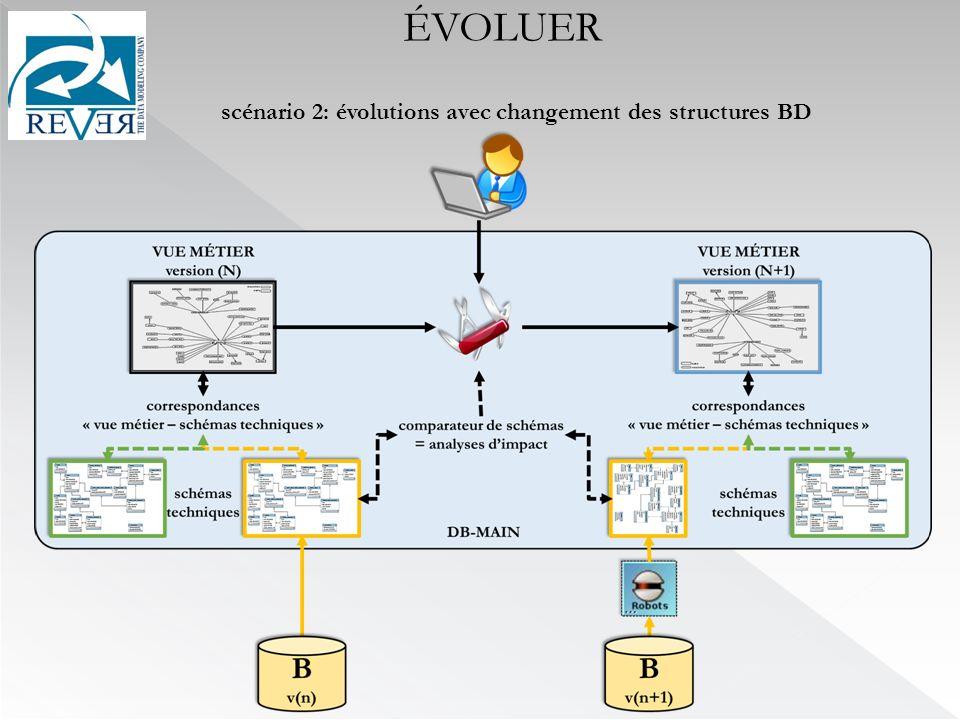ÉVOLUER scénario 2: évolutions avec changement des structures BD
