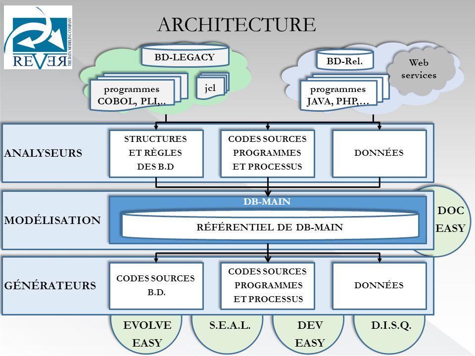 MODÉLISATION DB-MAIN GÉNÉRATEURS ANALYSEURS. STRUCTURES ET RÈGLES DES B.D STRUCTURES ET RÈGLES DES B.D CODES SOURCES PROGRAMMES ET PROCESSUS CODES SOU