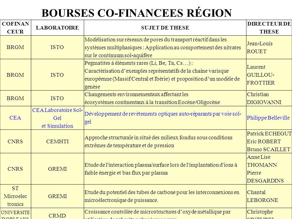 BOURSES CO-FINANCEES RÉGION 15 COFINAN CEUR LABORATOIRESUJET DE THESE DIRECTEUR DE THESE BRGMISTO Modélisation sur réseaux de pores du transport réactif dans les systèmes multiphasiques : Application au comportement des nitrates sur le continuum sol-aquifère Jean-Louis ROUET BRGMISTO Pegmatites à éléments rares (Li, Be, Ta, Cs…) : Caractérisation dexemples représentatifs de la chaîne varisque européenne (Massif Central et Ibérie) et proposition dun modèle de genèse Laurent GUILLOU- FROTTIER BRGMISTO Changements environnementaux affectant les écosystèmes continentaux à la transition Eocène/Oligocène Christian DIGIOVANNI CEA CEA Laboratoire Sol- Gel et Simulation Développement de revêtements optiques auto-réparants par voie sol- gel Philippe Belleville CNRSCEMHTI Approche structurale in situè des milieux fondus sous conditions extrêmes de température et de pression Patrick ECHEGUT Eric ROBERT Bruno SCAILLET CNRSGREMI Etude de l interaction plasma/surface lors de l implantation d ions à faible énergie et bas flux par plasma Anne Lise THOMANN Pierre DESGARDINS ST Microelec tronics GREMI Etude du potentiel des tubes de carbone pour les interconnexions en microélectronique de puissance.