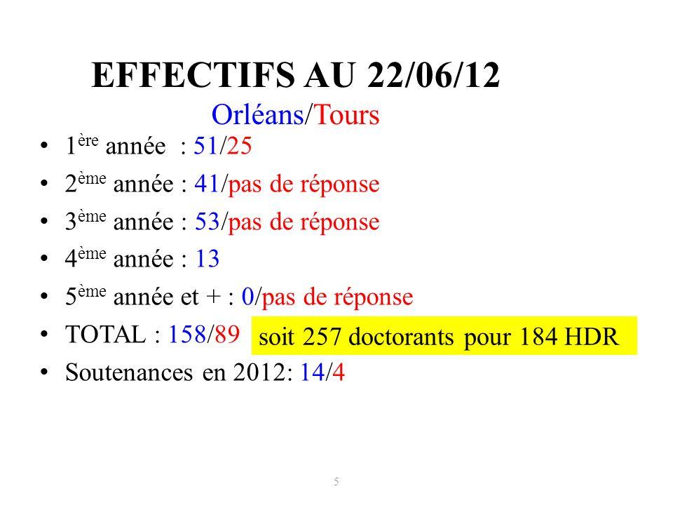 EFFECTIFS AU 22/06/12 Orléans/Tours 1 ère année : 51/25 2 ème année : 41/pas de réponse 3 ème année : 53/pas de réponse 4 ème année : 13 5 ème année et + : 0/pas de réponse TOTAL : 158/89 Soutenances en 2012: 14/4 5 soit 257 doctorants pour 184 HDR
