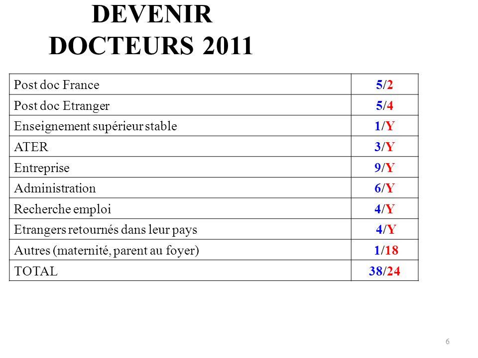 DEVENIR DOCTEURS 2011 Post doc France5/25/2 Post doc Etranger 5/45/4 Enseignement supérieur stable 1/Y1/Y ATER3/Y3/Y Entreprise9/Y9/Y Administration 6/Y6/Y Recherche emploi 4/Y4/Y Etrangers retournés dans leur pays 4/Y 4/Y Autres (maternité, parent au foyer) 1/18 TOTAL38/24 6